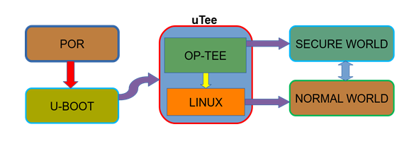 How to use OP-TEE with Freescale i MX6Q SDB?   りかぶ