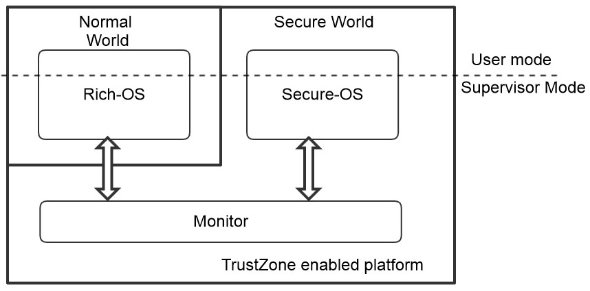 An Introduction to TrustZone | りかぶ